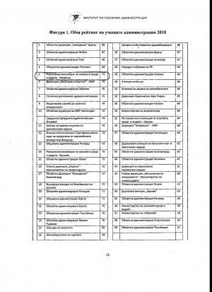 РИОСВ – МОНТАНА завоюва престижно  5-то място в рейтинга на учащите администрации през 2018 г. в ИНСТИТУТА ПО ПУБЛИЧНА АДМИНИСТРАЦИЯ (ИПА)